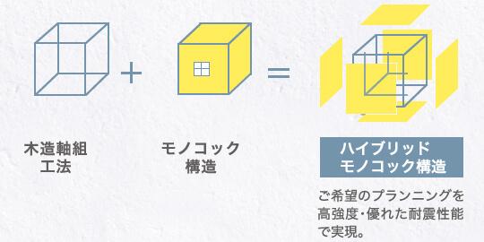 ハイブリッドモノコック構造